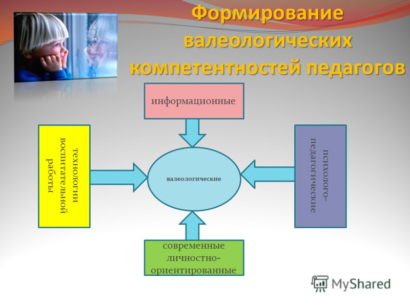 Формирование валеологических компетентностей педагогов валеологические информационные психолого- педагогически е современные личностно- ориентированные технологии воспитательной работы психолого- педагогические