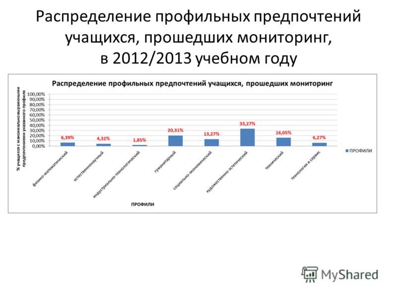 Распределение профильных предпочтений учащихся, прошедших мониторинг, в 2012/2013 учебном году