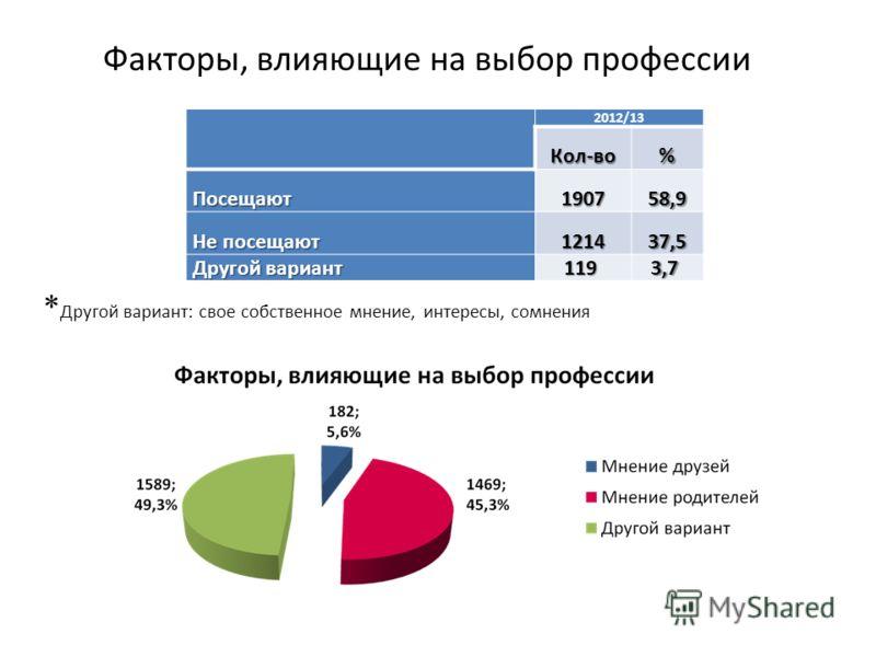 Факторы, влияющие на выбор профессии * Другой вариант: свое собственное мнение, интересы, сомнения 2012/13Кол-во% Посещают190758,9 Не посещают 121437,5 Другой вариант 119 3,7