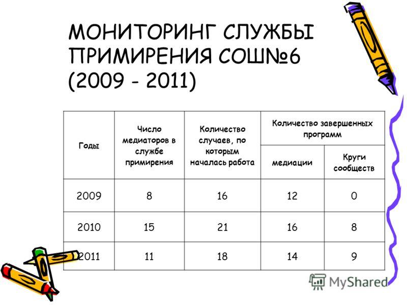 Годы Число медиаторов в службе примирения Количество случаев, по которым началась работа Количество завершенных программ медиации Круги сообществ 2009816120 20101521168 20111118149 МОНИТОРИНГ СЛУЖБЫ ПРИМИРЕНИЯ СОШ6 (2009 - 2011)