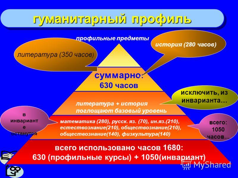 гуманитарный профиль всего использовано часов 1680: 630 (профильные курсы) + 1050(инвариант) литература (350 часов ) исключить, из инварианта… педагоги- ческие технологи и в инвариант е останутся всего: 1050 часов … история (280 часов) литература + и