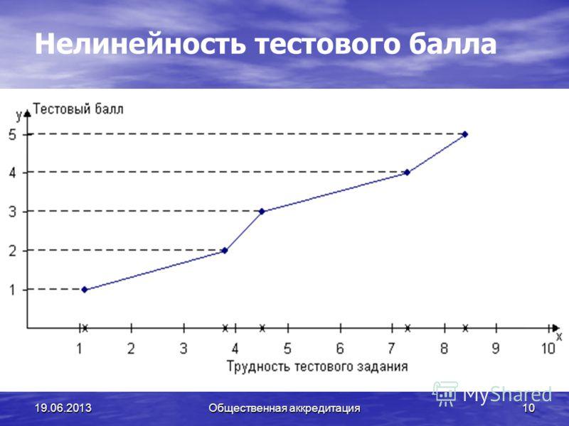 19.06.201310 Нелинейность тестового балла Общественная аккредитация