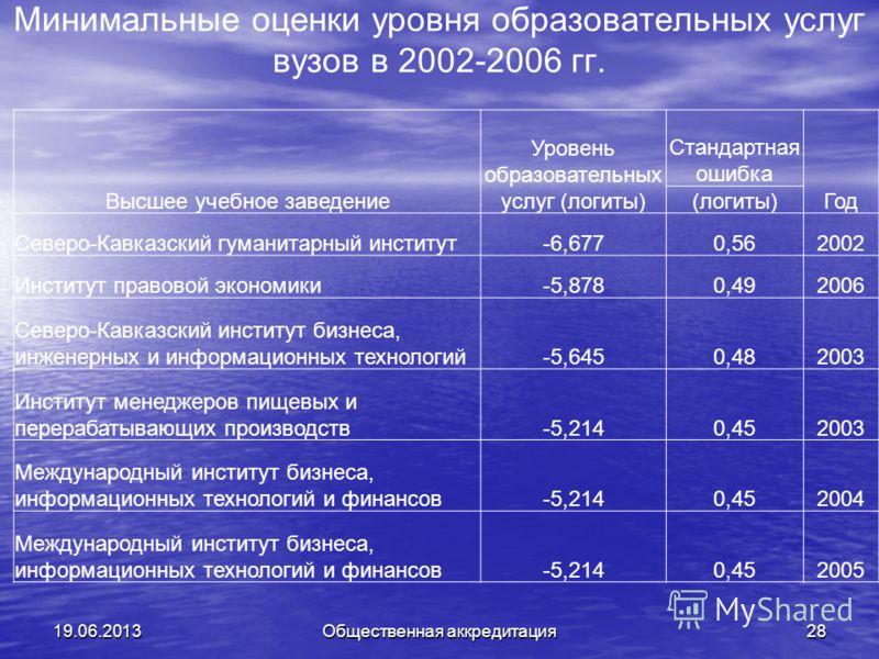 Минимальные оценки уровня образовательных услуг вузов в 2002-2006 гг. 19.06.2013Общественная аккредитация28 Высшее учебное заведение Уровень образовательных услуг (логиты) Стандартная ошибка Год (логиты) Северо-Кавказский гуманитарный институт-6,6770