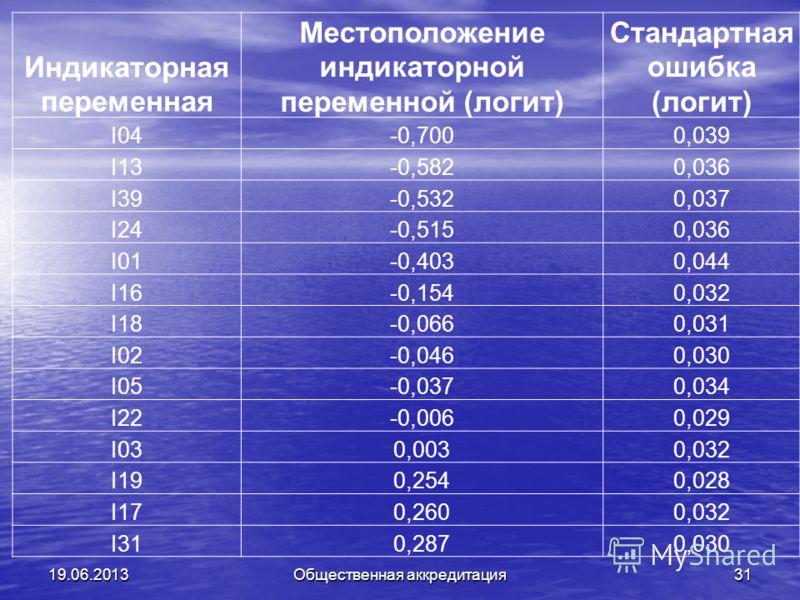 19.06.2013Общественная аккредитация31 Индикаторная переменная Местоположение индикаторной переменной (логит) Стандартная ошибка (логит) I04-0,7000,039 I13-0,5820,036 I39-0,5320,037 I24-0,5150,036 I01-0,4030,044 I16-0,1540,032 I18-0,0660,031 I02-0,046