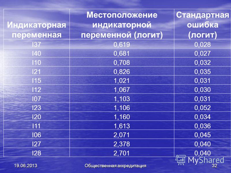 19.06.2013Общественная аккредитация32 Индикаторная переменная Местоположение индикаторной переменной (логит) Стандартная ошибка (логит) I370,6190,028 I400,6810,027 I100,7080,032 I210,8260,035 I151,0210,031 I121,0670,030 I071,1030,031 I231,1060,052 I2