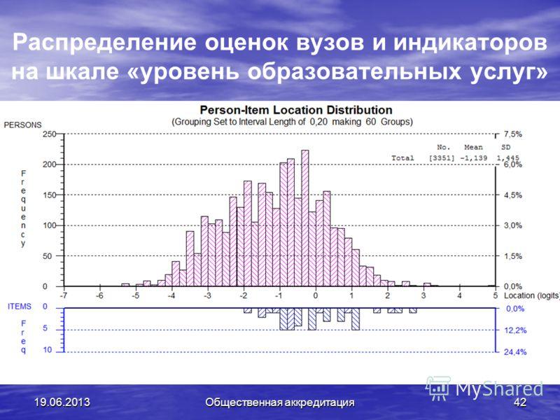 Распределение оценок вузов и индикаторов на шкале «уровень образовательных услуг» 19.06.2013Общественная аккредитация42