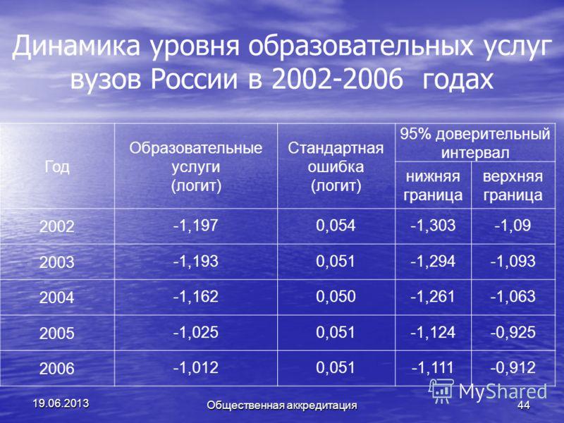 Динамика уровня образовательных услуг вузов России в 2002-2006 годах 19.06.2013 Общественная аккредитация44 Год Образовательные услуги (логит) Стандартная ошибка (логит) 95% доверительный интервал нижняя граница верхняя граница 2002-1,1970,054-1,303-