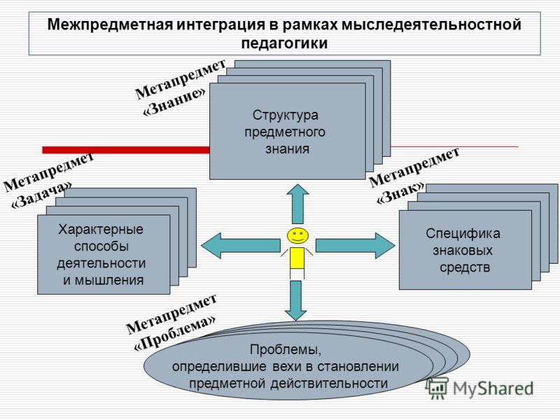 Межпредметная интеграция в рамках мыследеятельностной педагогики Структура предметного знания Структура предметного знания Структура предметного знания Структура предметного знания Структура предметного знания Структура предметного знания Структура п