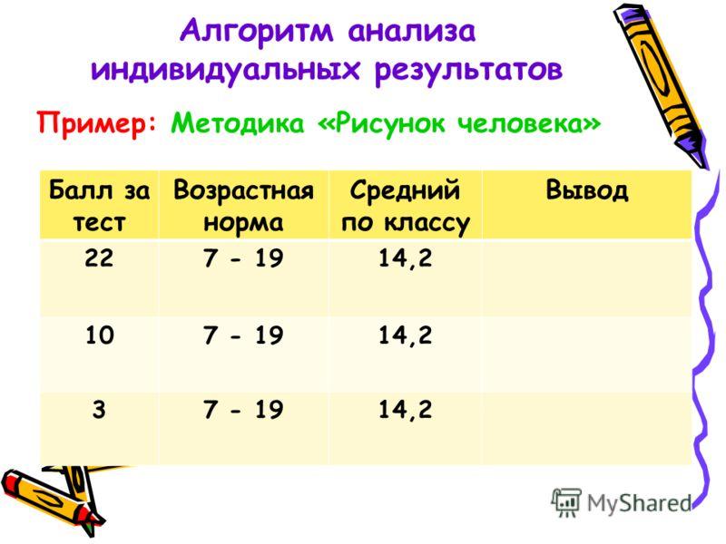 Алгоритм анализа индивидуальных результатов Пример: Методика «Рисунок человека» Балл за тест Возрастная норма Средний по классу Вывод 227 - 1914,2 107 - 1914,2 37 - 1914,2