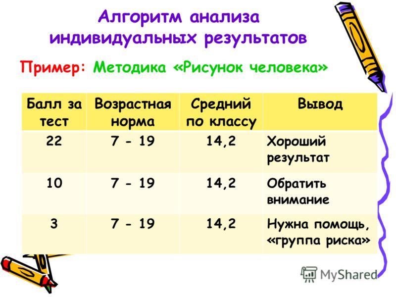 Алгоритм анализа индивидуальных результатов Пример: Методика «Рисунок человека» Балл за тест Возрастная норма Средний по классу Вывод 227 - 1914,2Хороший результат 107 - 1914,2Обратить внимание 37 - 1914,2Нужна помощь, «группа риска»