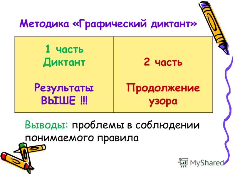 Методика «Графический диктант» 1 часть Диктант Результаты ВЫШЕ !!! 2 часть Продолжение узора Выводы: проблемы в соблюдении понимаемого правила