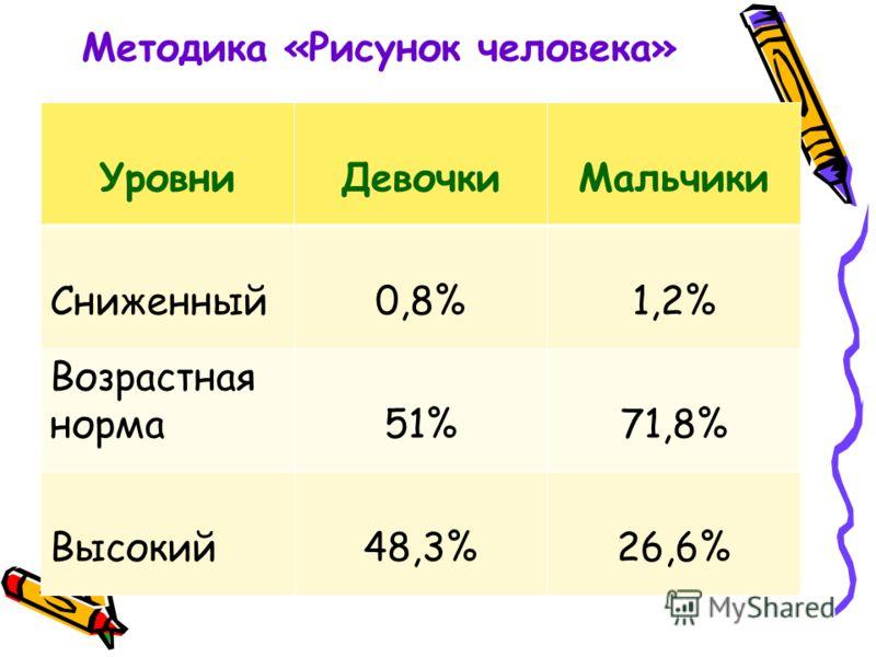УровниДевочкиМальчики Сниженный0,8%1,2% Возрастная норма51%71,8% Высокий48,3%26,6%