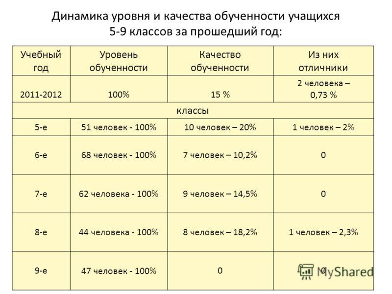 Динамика уровня и качества обученности учащихся 5-9 классов за прошедший год: Учебный год Уровень обученности Качество обученности Из них отличники 2011-2012100%15 % 2 человека – 0,73 % классы 5-е51 человек - 100%10 человек – 20%1 человек – 2% 6-е68