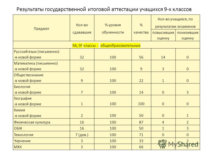 Результаты государственной итоговой аттестации учащихся 9-х классов Предмет Кол-во сдававших % уровня обученности % качества Кол-во учащихся, по результатам экзаменов повысивших оценку понизивших оценку 9А, 9Г классы - общеобразовательные Русский язы