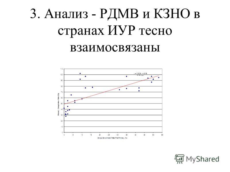 3. Анализ - РДМВ и КЗНО в странах ИУР тесно взаимосвязаны
