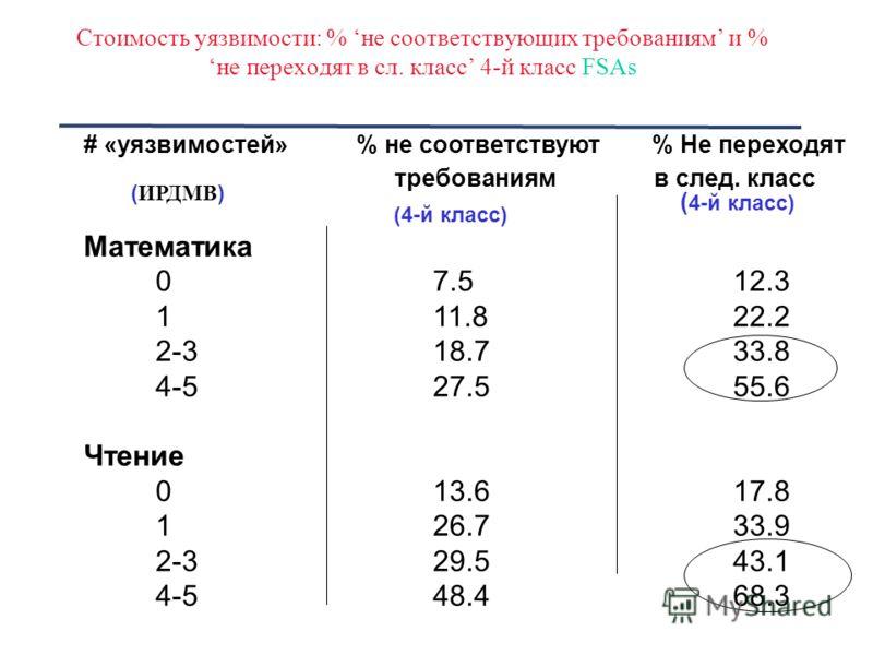 Стоимость уязвимости: % не соответствующих требованиям и %не переходят в сл. класс 4-й класс FSAs # «уязвимостей» % не соответствуют % Не переходят требованиям в след. класс Математика 07.512.3 111.822.2 2-318.733.8 4-527.555.6 Чтение 013.617.8 126.7