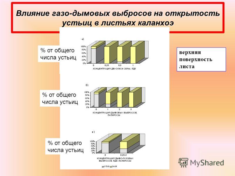 Влияние газо-дымовых выбросов на открытость устьиц в листьях каланхоэ верхняя поверхность листа % от общего числа устьиц