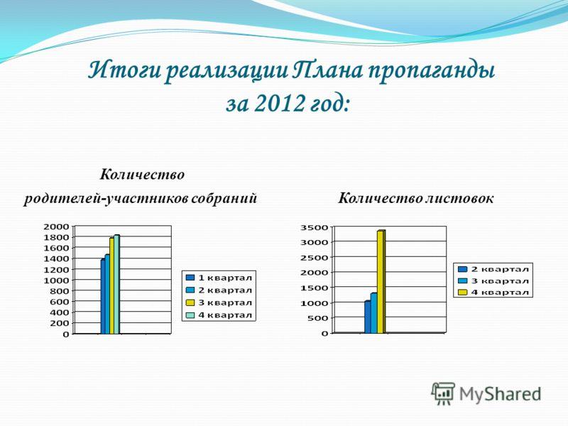 Итоги реализации Плана пропаганды за 2012 год: Количество родителей-участников собраний Количество листовок