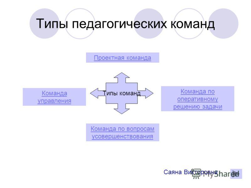 Типы педагогических команд Типы команд Проектная команда Команда по оперативному решению задачи Команда по вопросам усовершенствования Команда управления Саяна Викторовна