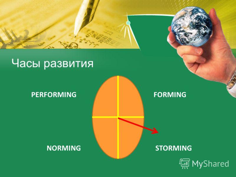 Часы развития FORMING NORMINGSTORMING PERFORMING