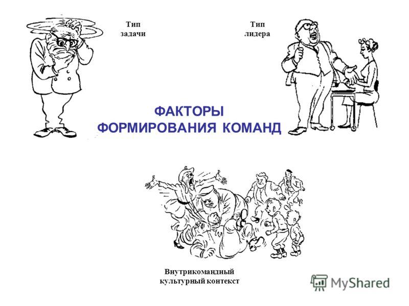 Тип задачи Тип лидера Внутрикомандный культурный контекст ФАКТОРЫ ФОРМИРОВАНИЯ КОМАНД