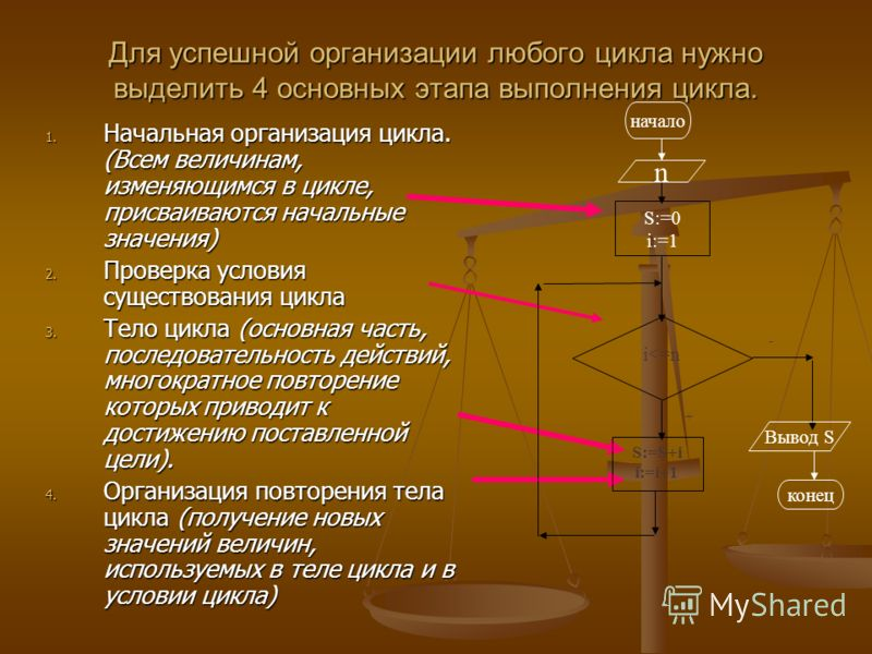 Для успешной организации любого цикла нужно выделить 4 основных этапа выполнения цикла. 1. Начальная организация цикла. (Всем величинам, изменяющимся в цикле, присваиваются начальные значения) 2. Проверка условия существования цикла 3. Тело цикла (ос