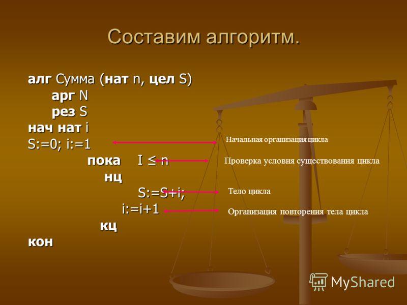 Составим алгоритм. алг Сумма (нат n, цел S) арг N арг N рез S рез S нач нат i S:=0; i:=1 пока I n пока I n нц нц S:=S+i; S:=S+i; i:=i+1 i:=i+1 кц кцкон Начальная организация цикла Проверка условия существования цикла Тело цикла Организация повторения