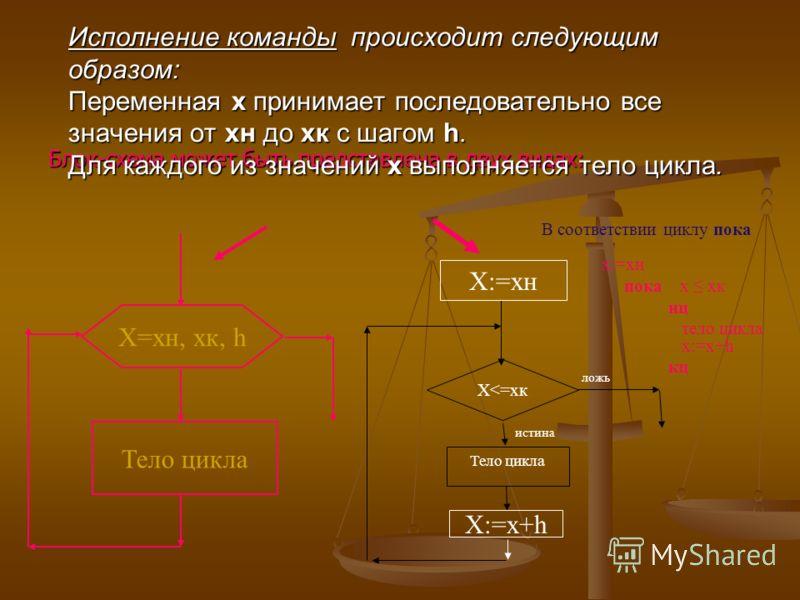 Блок-схема может быть представлена в двух видах: Исполнение команды происходит следующим образом: Переменная х принимает последовательно все значения от хн до хк с шагом h. Для каждого из значений х выполняется тело цикла. Х