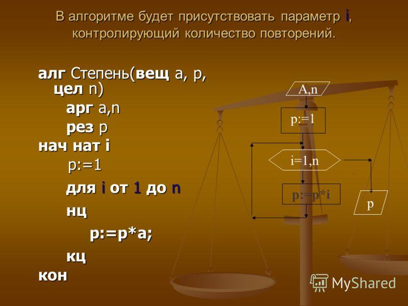 В алгоритме будет присутствовать параметр i, контролирующий количество повторений. алг Степень(вещ a, p, цел n) арг a,n арг a,n рез p рез p нач нат i p:=1 p:=1 для i от 1 до n для i от 1 до n нц нц p:=p*a; p:=p*a; кц кцкон p:=p*i - p:=1 A,n i=1,n p