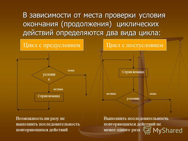 В зависимости от места проверки условия окончания (продолжения) циклических действий определяются два вида цикла: В зависимости от места проверки усло
