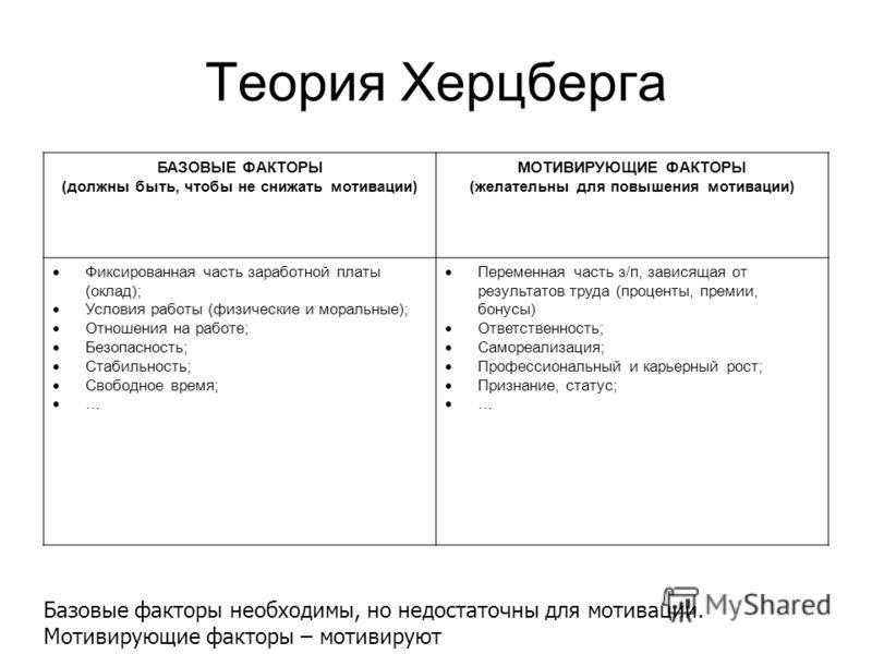 Теория Херцберга БАЗОВЫЕ ФАКТОРЫ (должны быть, чтобы не снижать мотивации) МОТИВИРУЮЩИЕ ФАКТОРЫ (желательны для повышения мотивации) Фиксированная часть заработной платы (оклад); Условия работы (физические и моральные); Отношения на работе; Безопасно