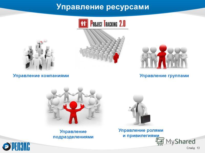 Слайд 13 Управление ресурсами Управление ролями и привилегиями Управление компаниями Управление подразделениями Управление группами