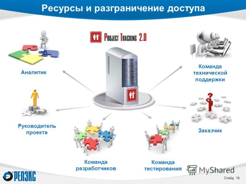 Слайд 14 Ресурсы и разграничение доступа Заказчик Руководитель проекта Аналитик Команда разработчиков Команда тестирования Команда технической поддержки