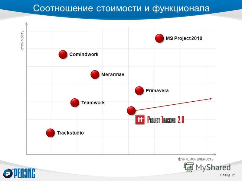 Слайд 21 Соотношение стоимости и функционала функциональность стоимость Trackstudio Teamwork Мегаплан Comindwork MS Project 2010 Primavera