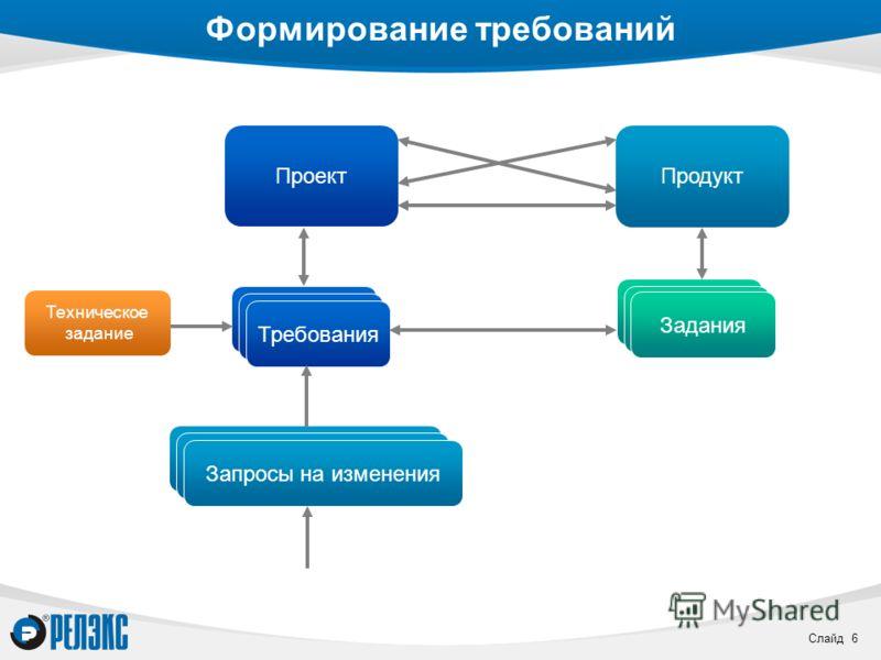Слайд 6 Задания Формирование требований Проект Продукт Проект Требования Задания Запросы на изменения Техническое задание