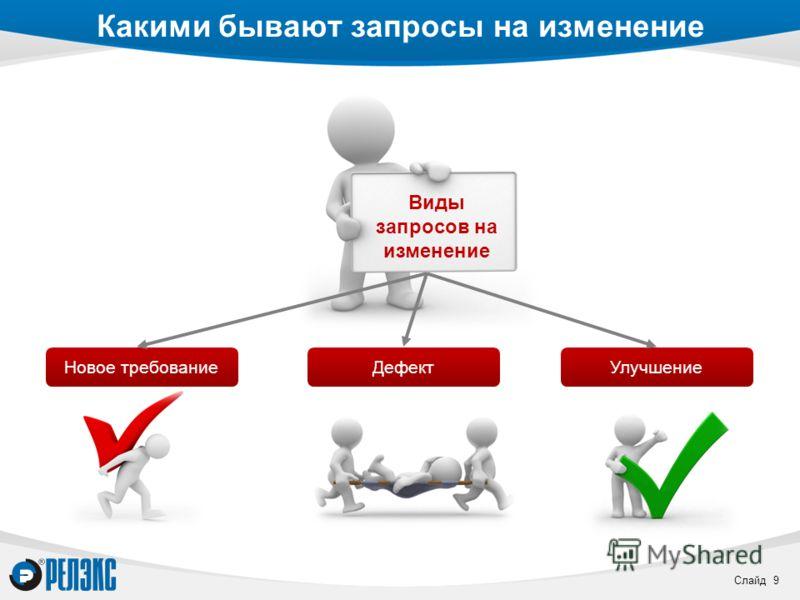 Слайд 9 Какими бывают запросы на изменение Виды запросов на изменение Новое требованиеДефектУлучшение