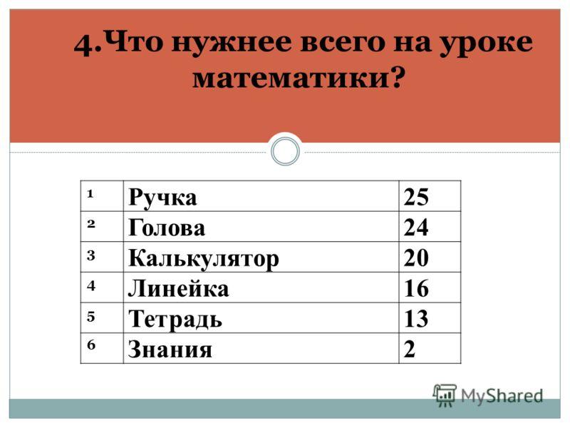 4.Что нужнее всего на уроке математики? 1 Ручка25 2 Голова24 3 Калькулятор20 4 Линейка16 5 Тетрадь13 6 Знания2