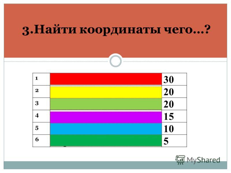 3.Найти координаты чего…? 1 Точки30 2 Луча,отрезка, прямой20 3 Места20 4 Вектора15 5 Плоскости10 6 Вершин5