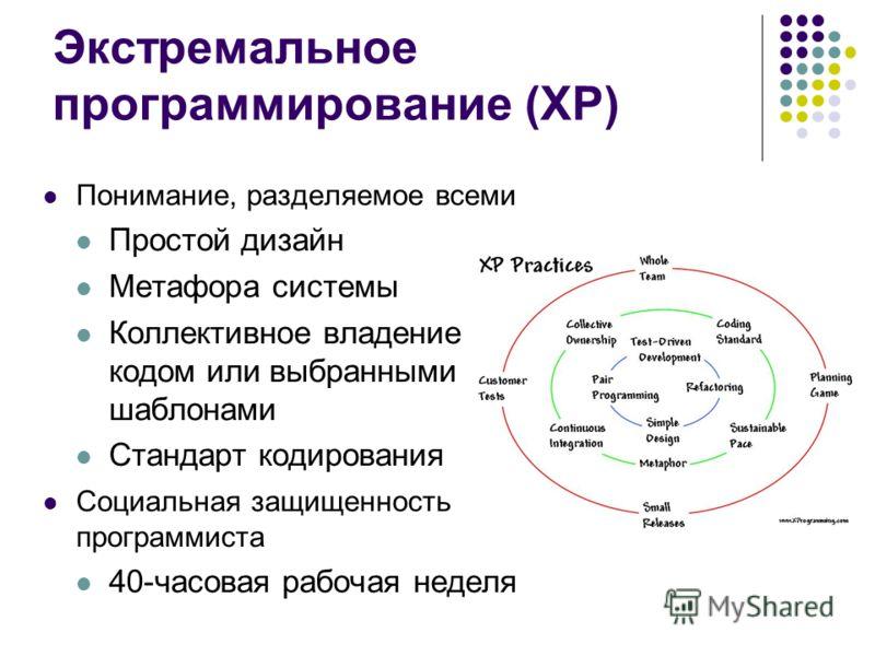 Экстремальное программирование (XP) Понимание, разделяемое всеми Простой дизайн Метафора системы Коллективное владение кодом или выбранными шаблонами Стандарт кодирования Социальная защищенность программиста 40-часовая рабочая неделя