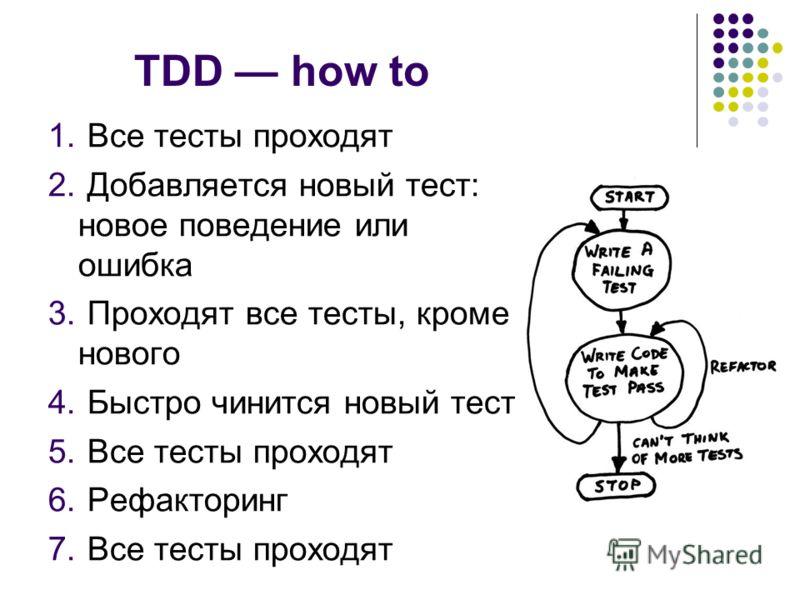 TDD how to 1. Все тесты проходят 2. Добавляется новый тест: новое поведение или ошибка 3. Проходят все тесты, кроме нового 4. Быстро чинится новый тест 5. Все тесты проходят 6. Рефакторинг 7. Все тесты проходят