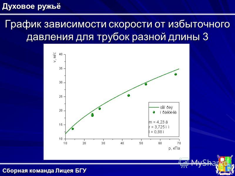 График зависимости скорости от избыточного давления для трубок разной длины 3 Духовое ружьё Сборная команда Лицея БГУ