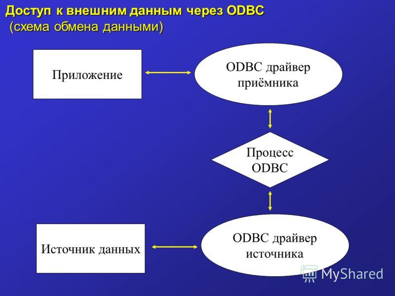 Доступ к внешним данным через ODBC (схема обмена данными) (схема обмена данными) Приложение ODBC драйвер приёмника ODBC драйвер источника Источник данных Процесс ODBC