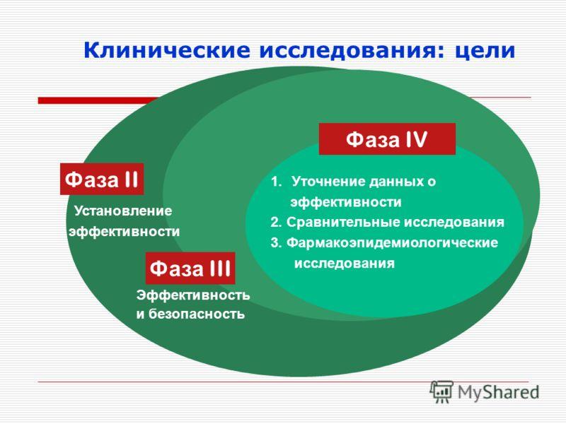 Клинические исследования: цели Фаза II Фаза III Фаза IV Установление эффективности Эффективность и безопасность 1.Уточнение данных о эффективности 2. Сравнительные исследования 3. Фармакоэпидемиологические исследования