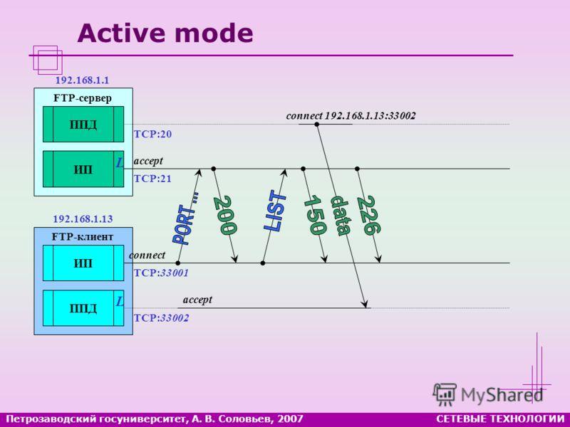 Петрозаводский госуниверситет, А. В. Соловьев, 2007СЕТЕВЫЕ ТЕХНОЛОГИИ Active mode FTP-сервер ППД ИП FTP-клиент ИП ППД L L accept connect TCP:21 TCP:20 TCP:33001 TCP:33002 192.168.1.1 192.168.1.13 accept connect 192.168.1.13:33002