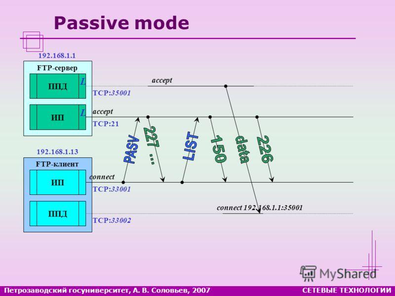 Петрозаводский госуниверситет, А. В. Соловьев, 2007СЕТЕВЫЕ ТЕХНОЛОГИИ Passive mode FTP-сервер ППД ИП FTP-клиент ИП ППД L L accept connect TCP:21 TCP:35001 TCP:33001 TCP:33002 192.168.1.1 192.168.1.13 accept connect 192.168.1.1:35001