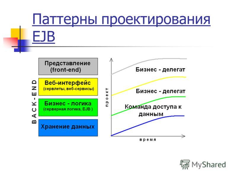 Паттерны проектирования EJB