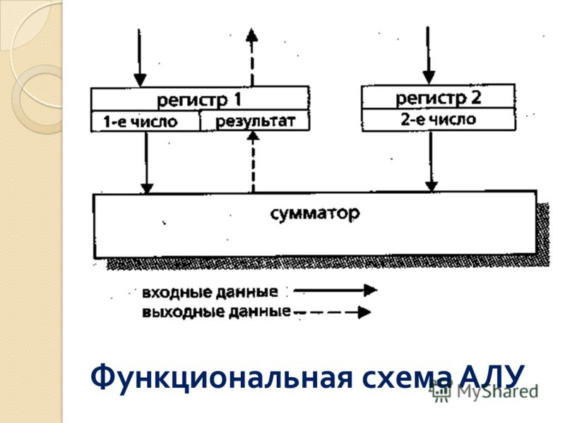 Функциональная схема АЛУ