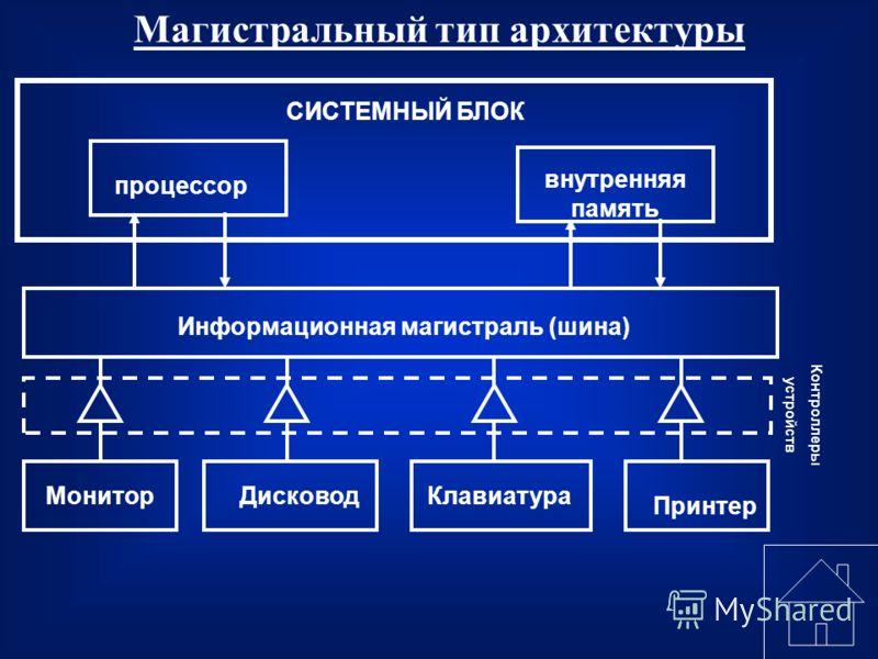 Магистральный тип архитектуры процессор внутренняя память СИСТЕМНЫЙ БЛОК Информационная магистраль (шина) МониторДисководКлавиатура Принтер Контроллеры устройств