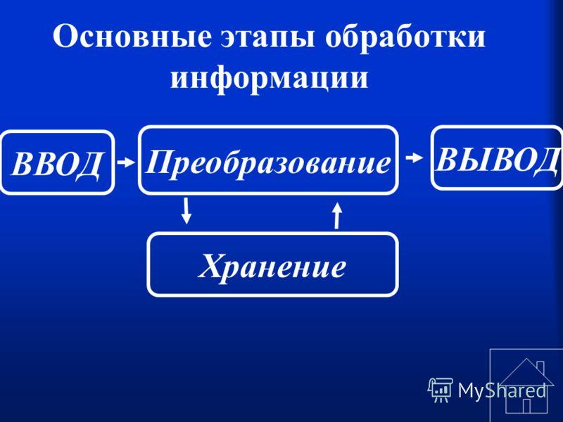 Основные этапы обработки информации Хранение ВВОД Преобразование ВЫВОД