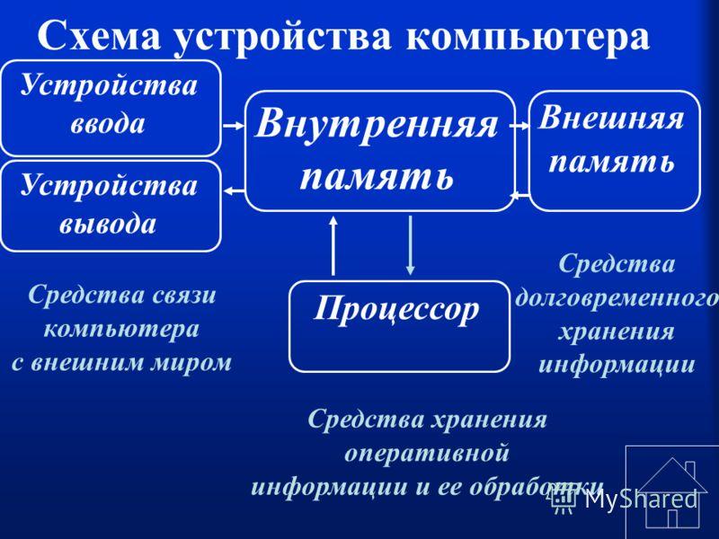 Схема устройства компьютера Устройства ввода Устройства вывода Внутренняя память Внешняя память Процессор Средства связи компьютера с внешним миром Средства долговременного хранения информации Средства хранения оперативной информации и ее обработки